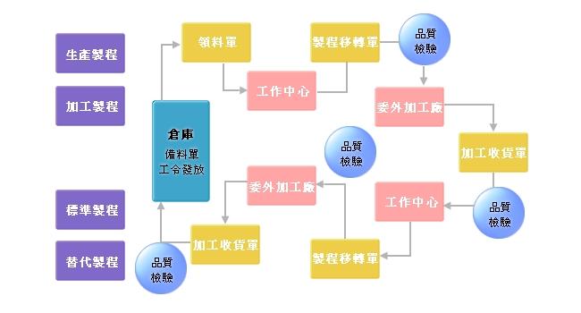 【 ERP制造模组】制程管理流程图-制造业